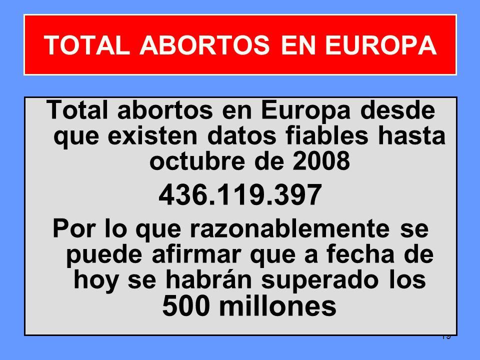 TOTAL ABORTOS EN EUROPA