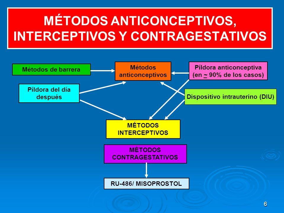 MÉTODOS ANTICONCEPTIVOS, INTERCEPTIVOS Y CONTRAGESTATIVOS