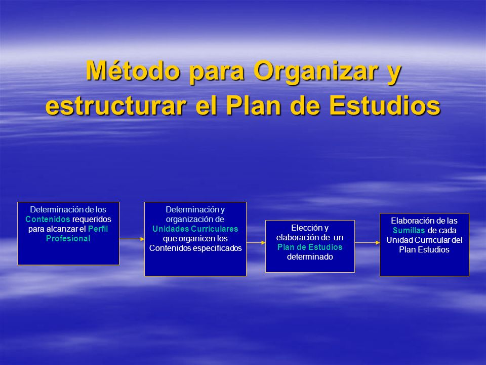 Método para Organizar y estructurar el Plan de Estudios