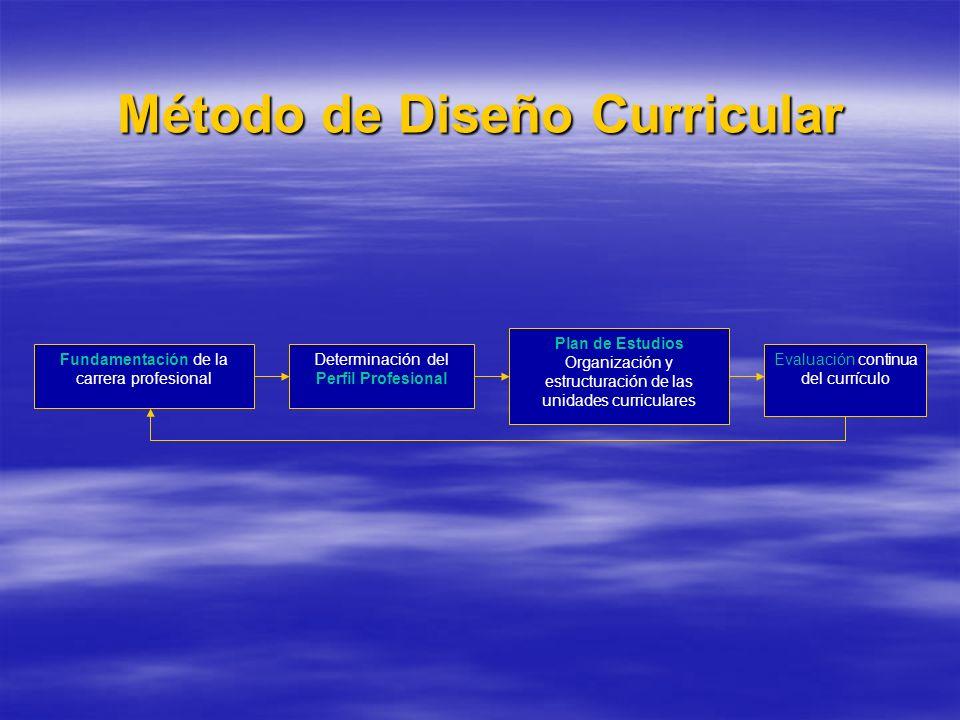 Método de Diseño Curricular