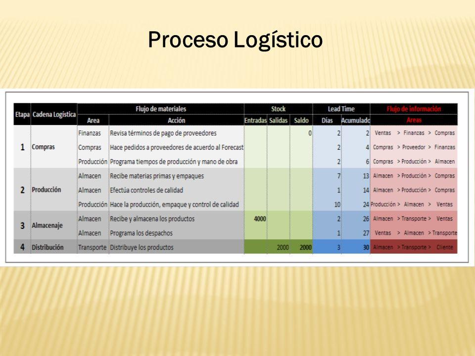 Proceso Logístico