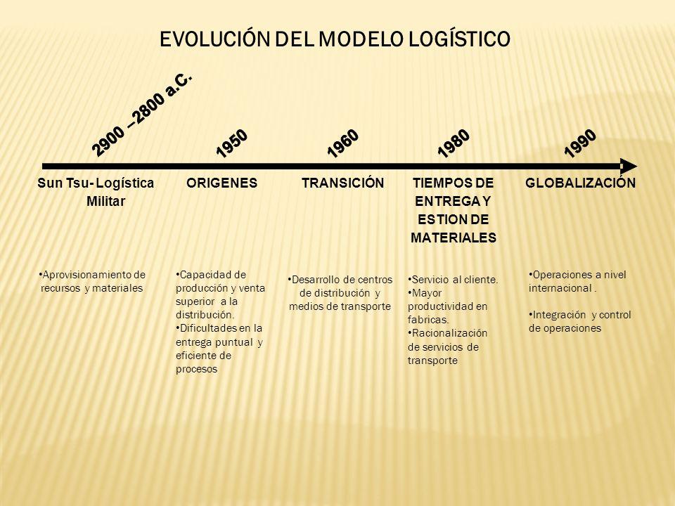 EVOLUCIÓN DEL MODELO LOGÍSTICO