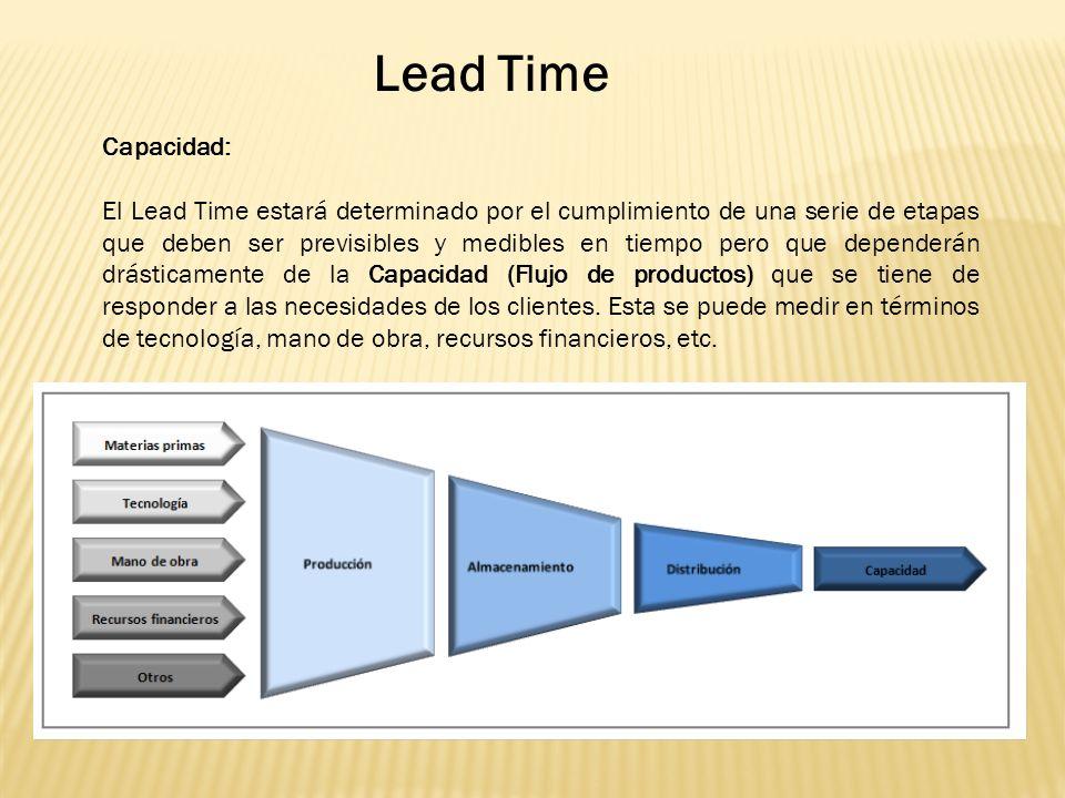 Lead Time Capacidad: