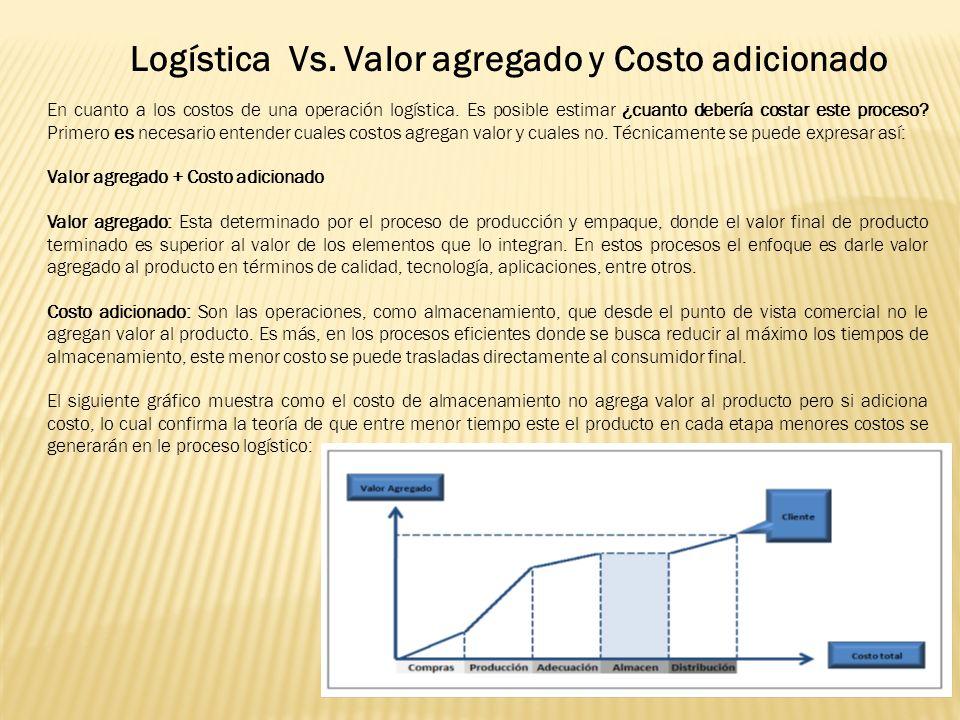 Logística Vs. Valor agregado y Costo adicionado