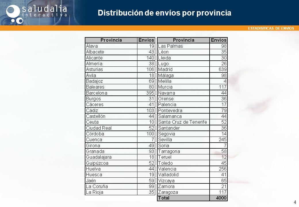 Distribución de envíos por provincia