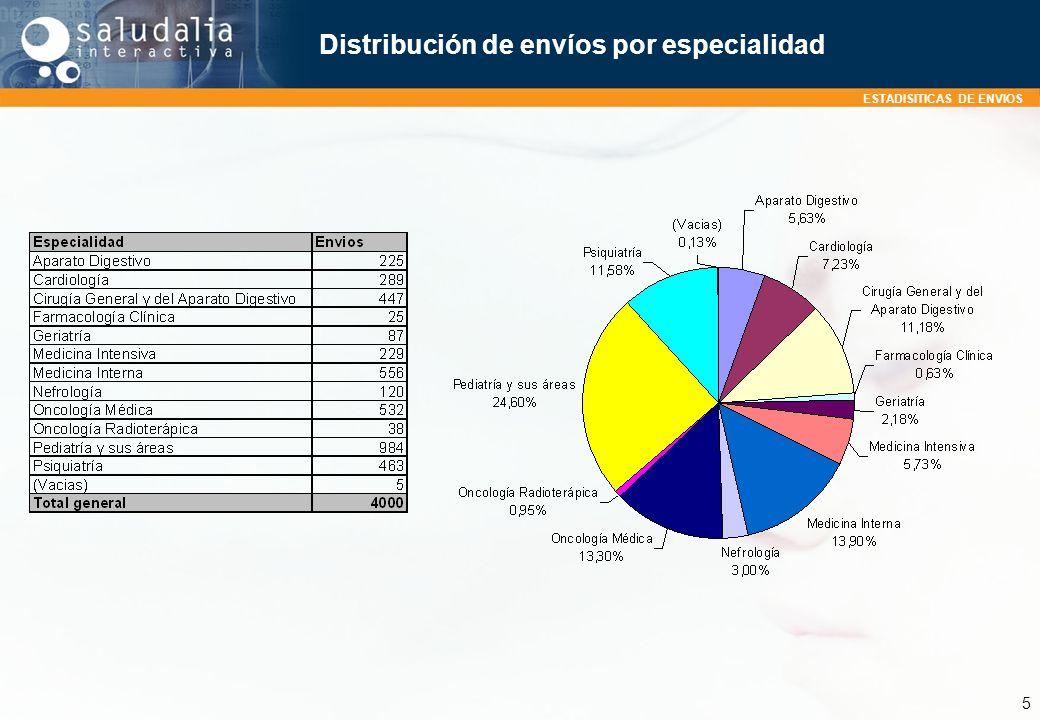 Distribución de envíos por especialidad