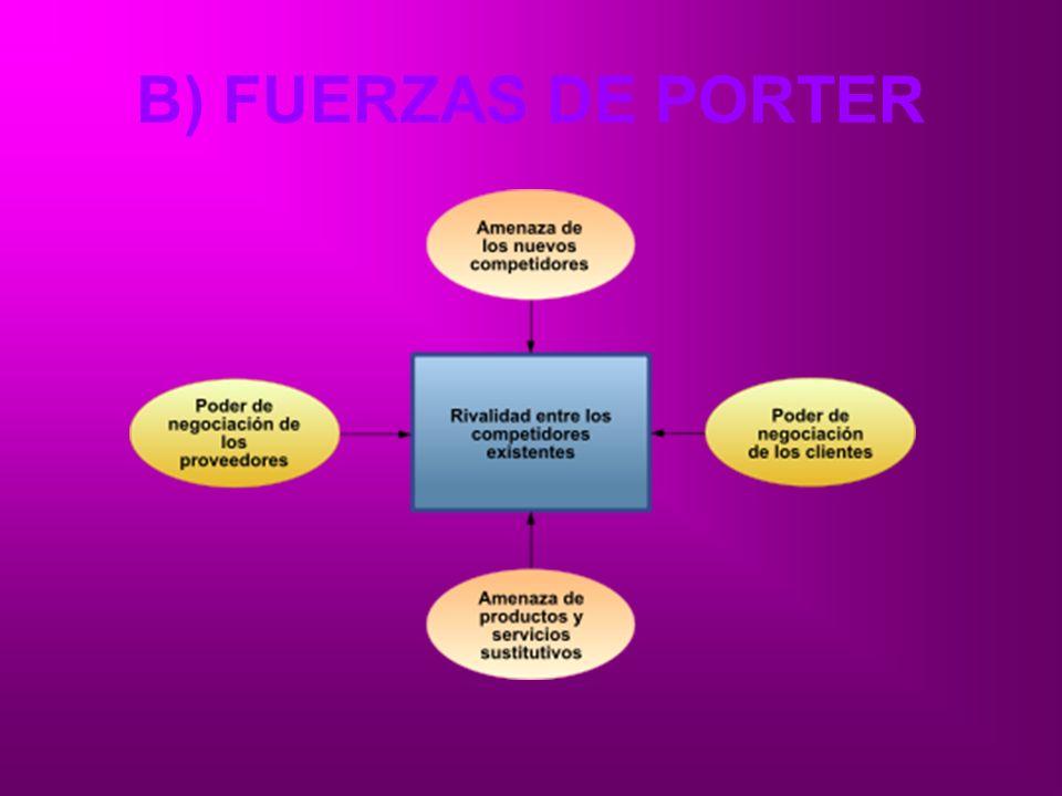 B) FUERZAS DE PORTER