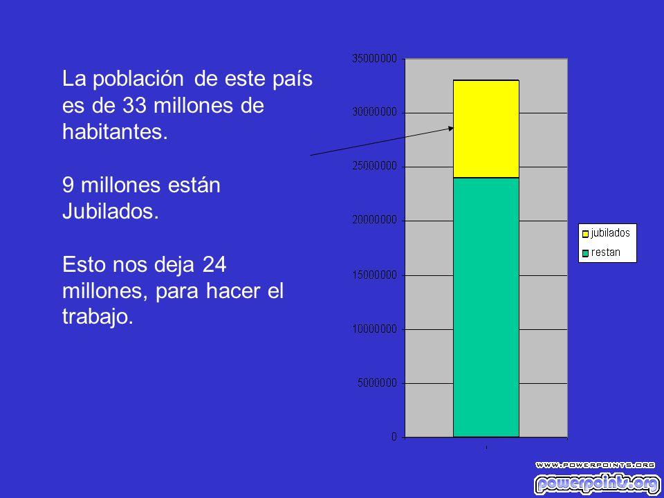 La población de este país es de 33 millones de habitantes.