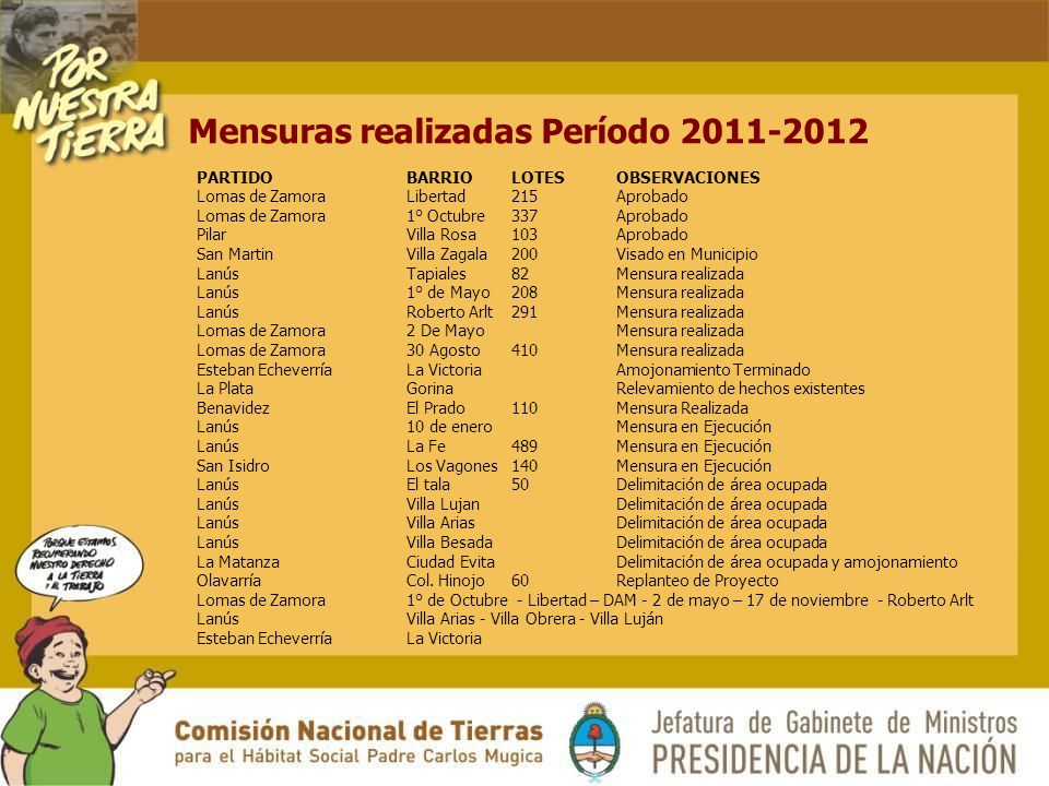 Mensuras realizadas Período 2011-2012