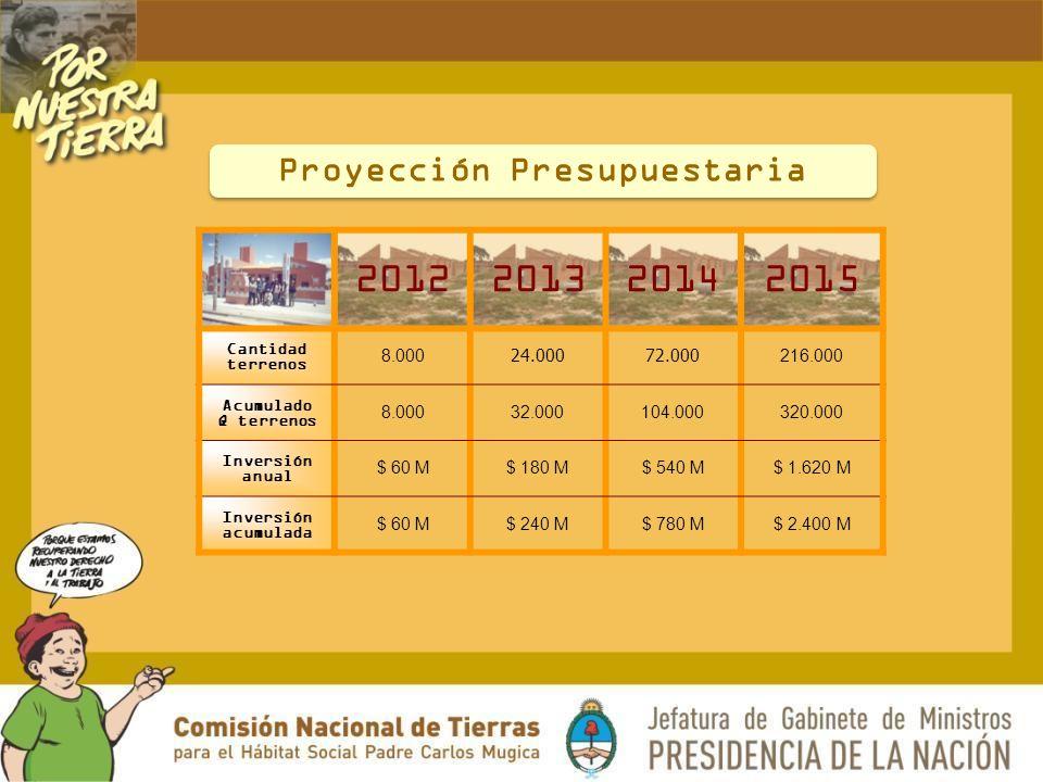 Proyección Presupuestaria