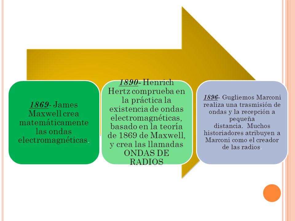1869- James Maxwell crea matemáticamente las ondas electromagnéticas.