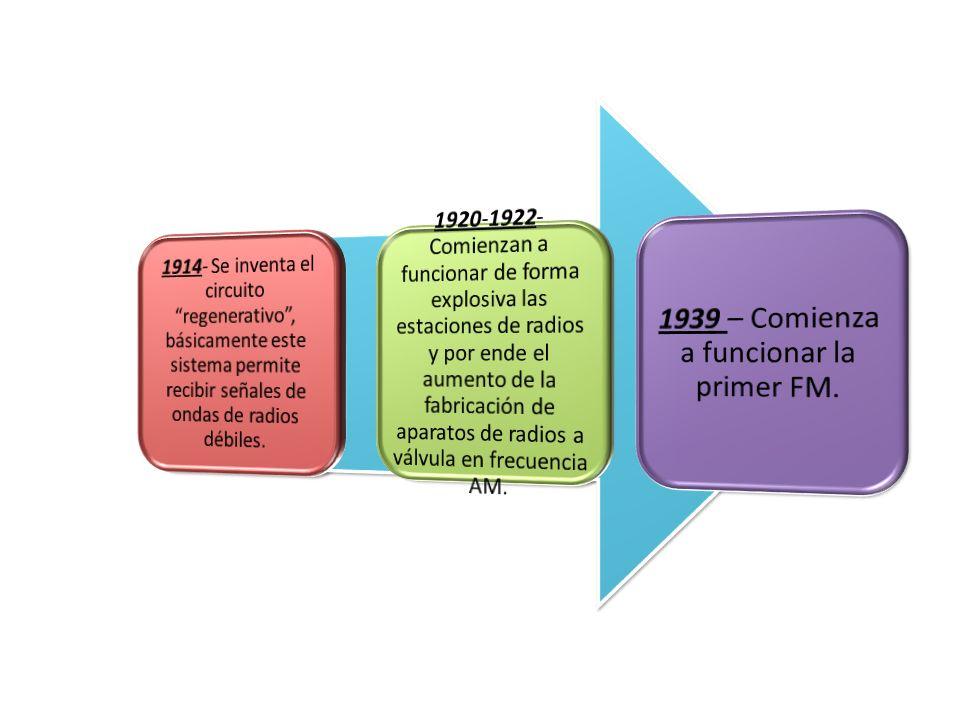 1939 – Comienza a funcionar la primer FM.