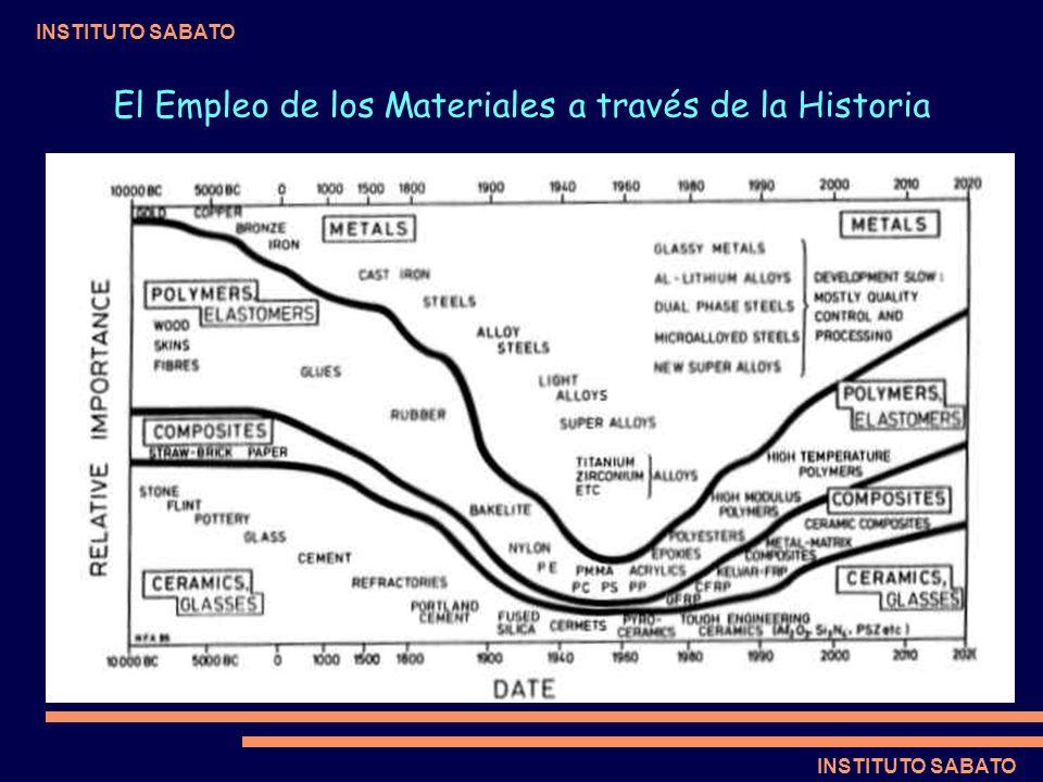El Empleo de los Materiales a través de la Historia