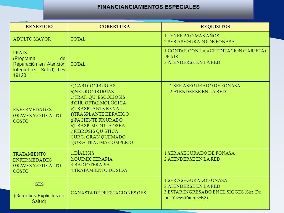 FINANCIANCIAMIENTOS ESPECIALES