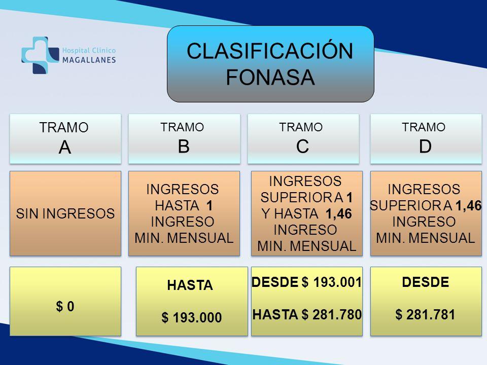CLASIFICACIÓN FONASA A B C D TRAMO SIN INGRESOS INGRESOS HASTA 1