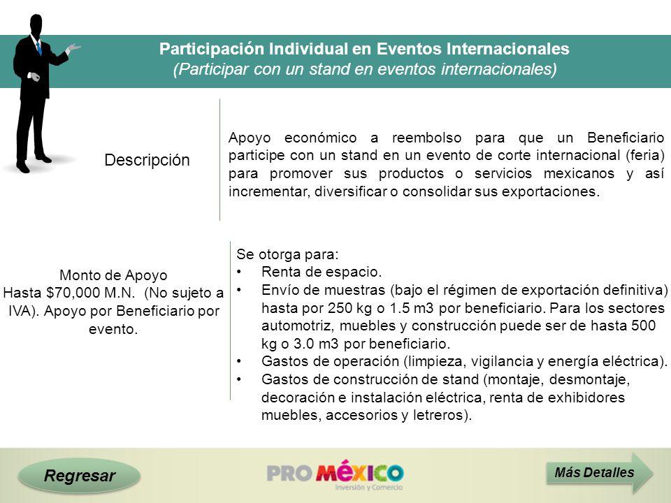 Participación Individual en Eventos Internacionales