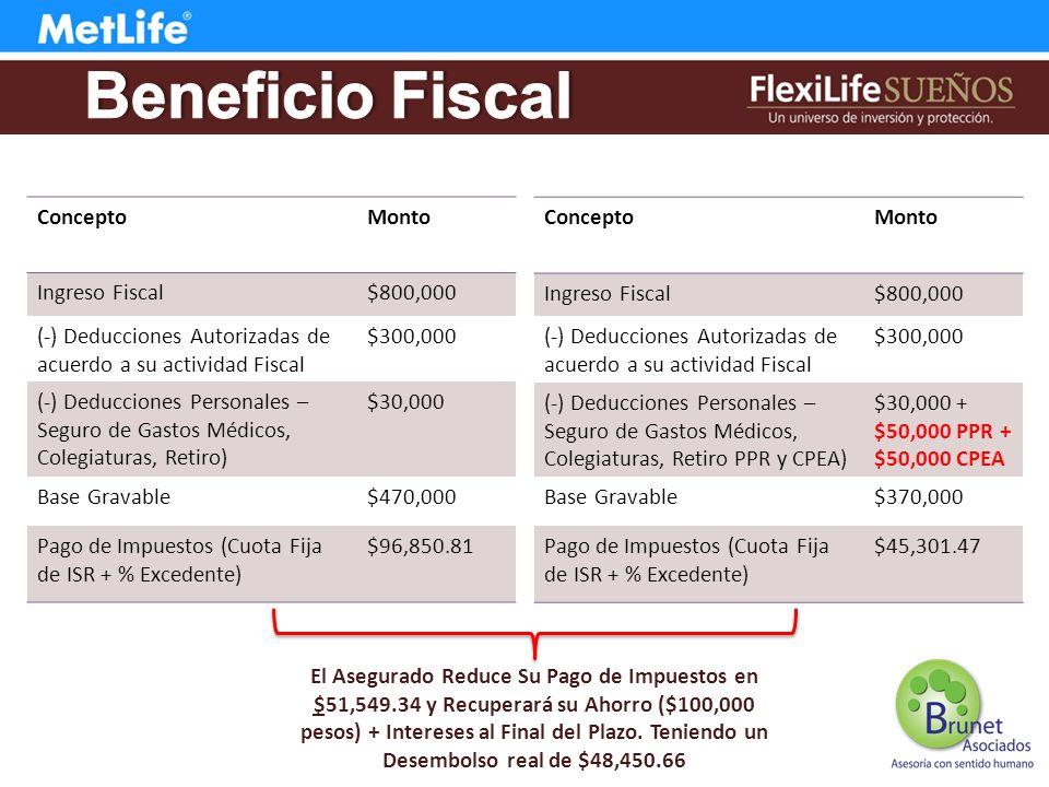 Beneficio Fiscal Concepto Monto Ingreso Fiscal $800,000