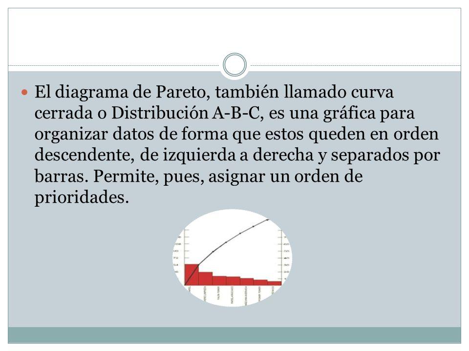 Diagrama de pareto ppt video online descargar el diagrama de pareto tambin llamado curva cerrada o distribucin a b c es una grfica ccuart Images