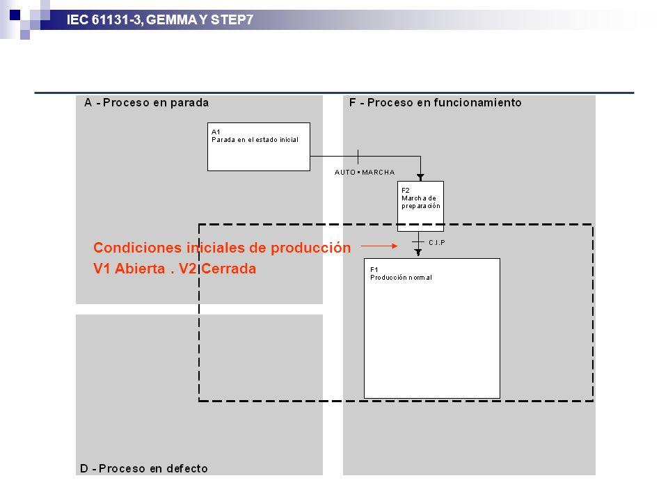 Condiciones iniciales de producción