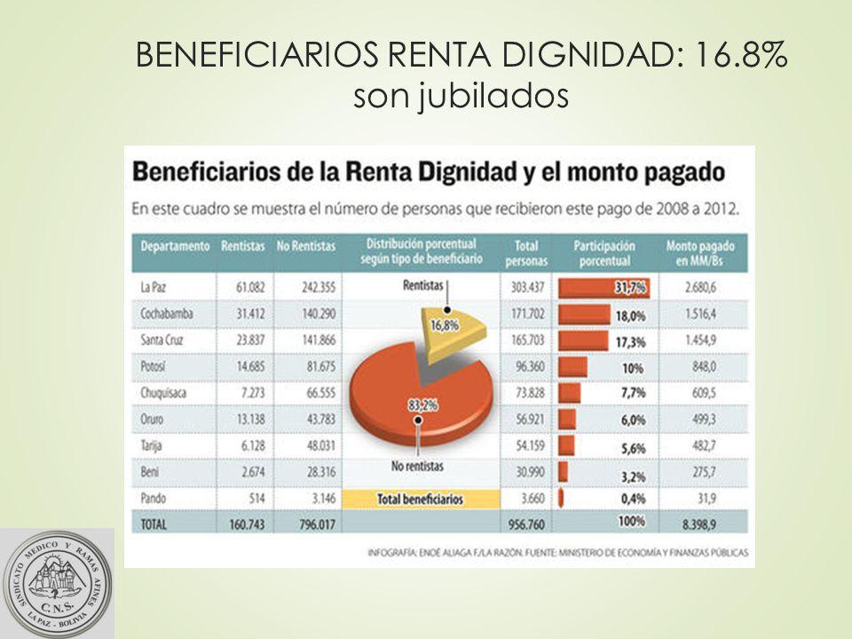 BENEFICIARIOS RENTA DIGNIDAD: 16.8% son jubilados