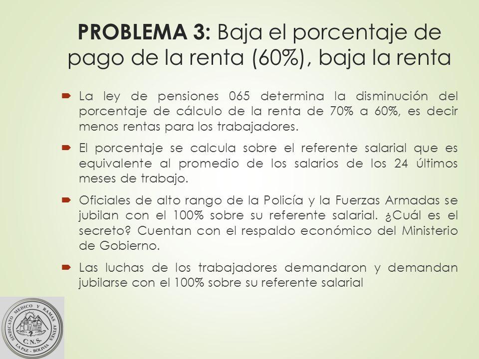 PROBLEMA 3: Baja el porcentaje de pago de la renta (60%), baja la renta