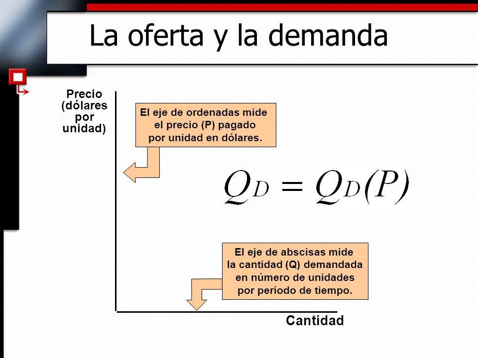 El eje de ordenadas mide la cantidad (Q) demandada