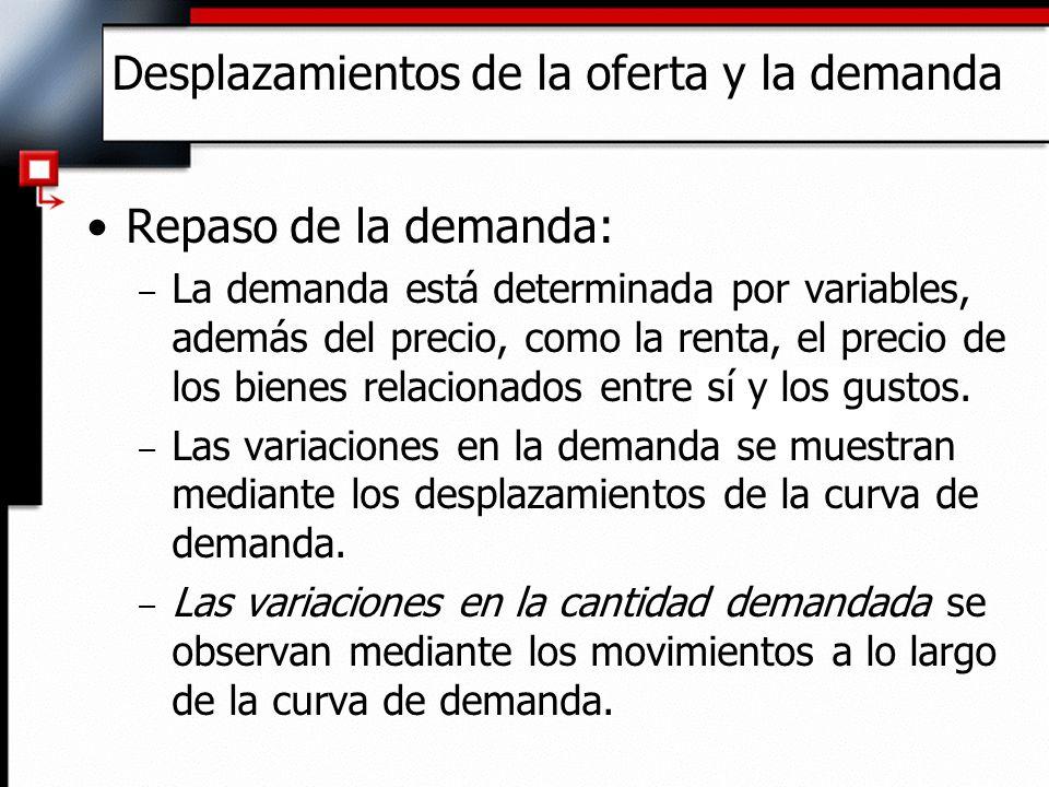 Desplazamientos de la oferta y la demanda