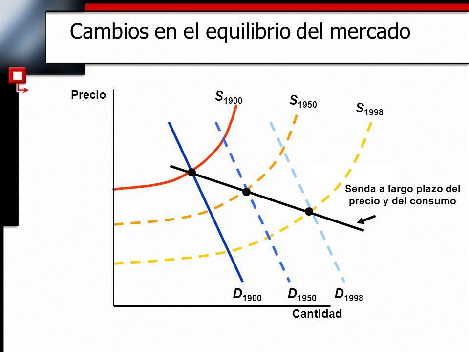 Cambios en el equilibrio del mercado