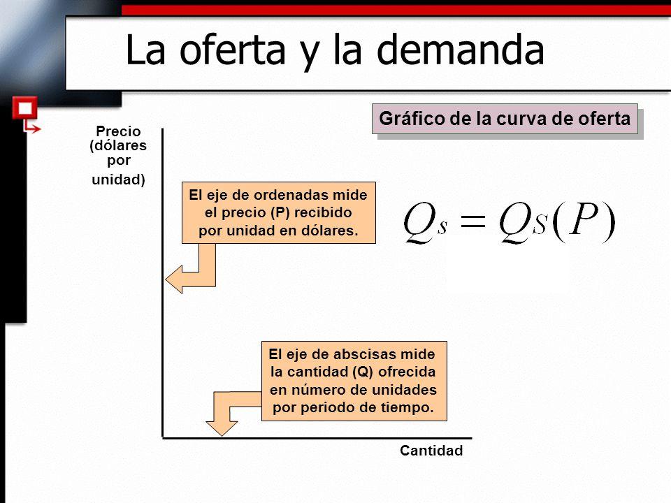Gráfico de la curva de oferta