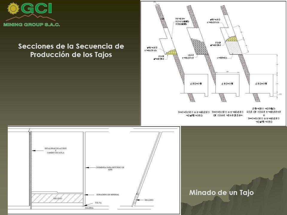 Secciones de la Secuencia de Producción de los Tajos