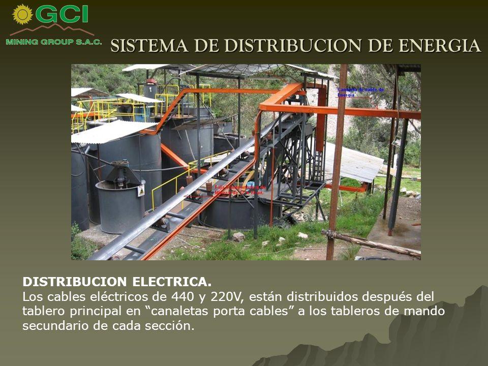 SISTEMA DE DISTRIBUCION DE ENERGIA