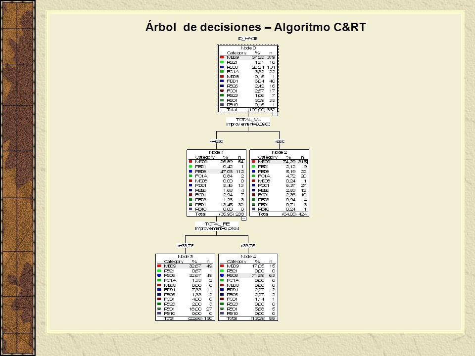 Árbol de decisiones – Algoritmo C&RT