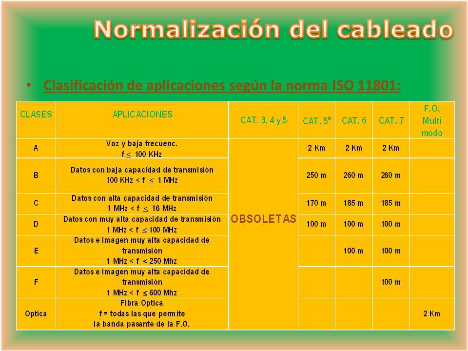 Normalización del cableado