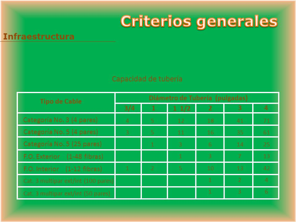 Criterios generales Infraestructura Capacidad de tubería Tipo de Cable