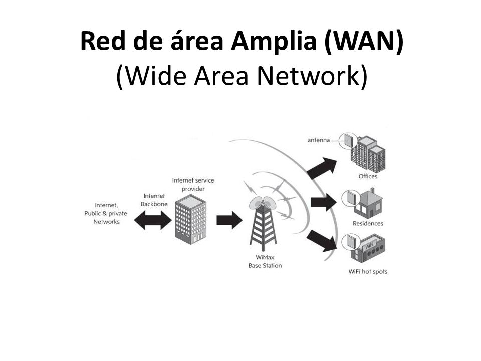 Red de área Amplia (WAN) (Wide Area Network)