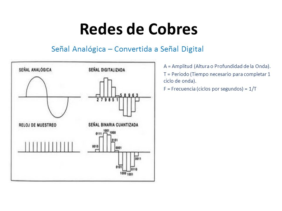 Redes de Cobres Señal Analógica – Convertida a Señal Digital