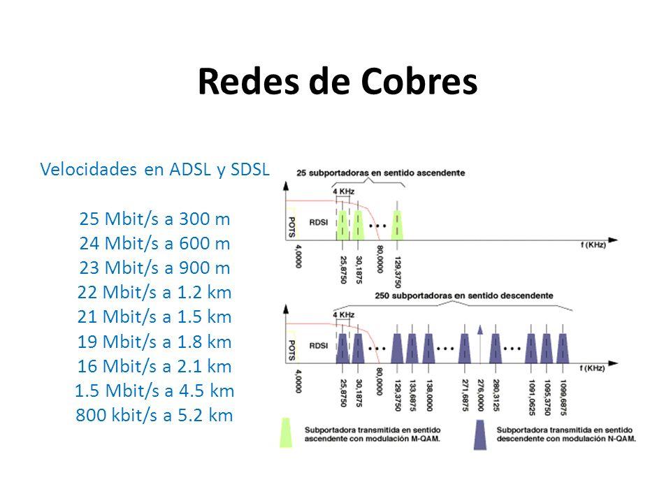 Velocidades en ADSL y SDSL