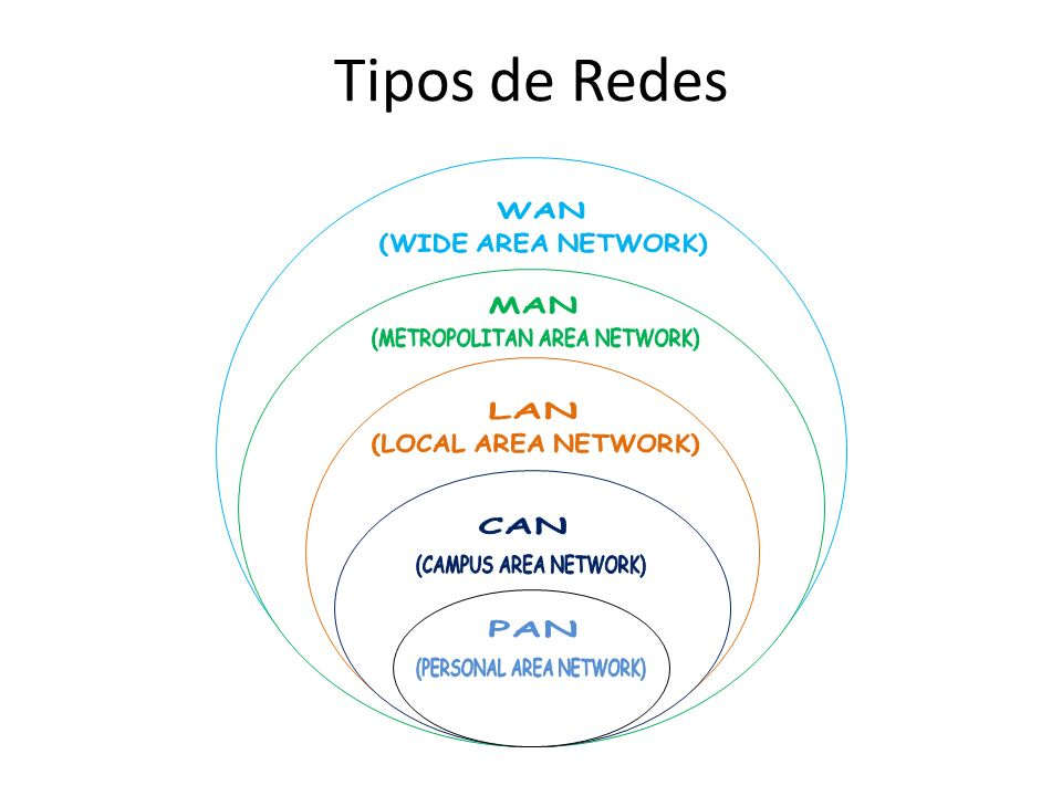 Tipos de Redes WAN (WIDE AREA NETWORK) MAN (METROPOLITAN AREA NETWORK)