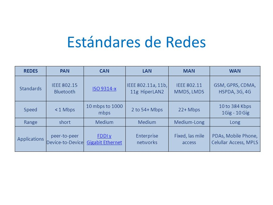 Estándares de Redes REDES PAN CAN LAN MAN WAN Standards