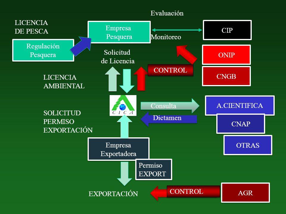 Evaluación LICENCIA. DE PESCA. Empresa. Pesquera. CIP. Monitoreo. Regulación. Pesquera. Solicitud.