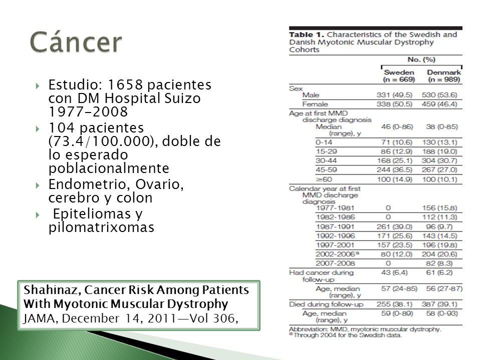Cáncer Estudio: 1658 pacientes con DM Hospital Suizo 1977-2008