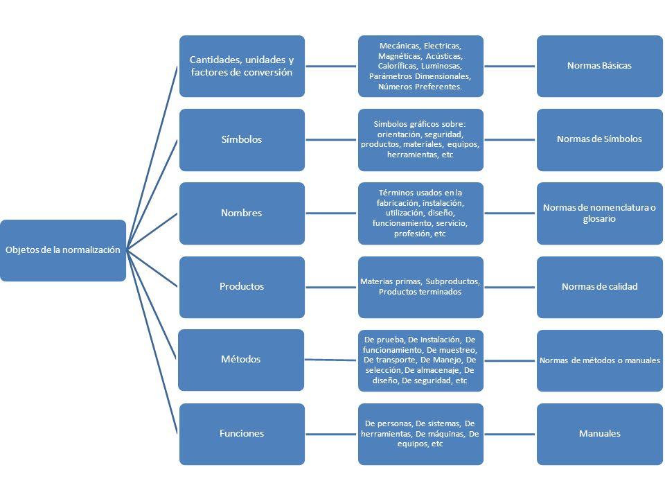 Cantidades, unidades y factores de conversión Símbolos Nombres