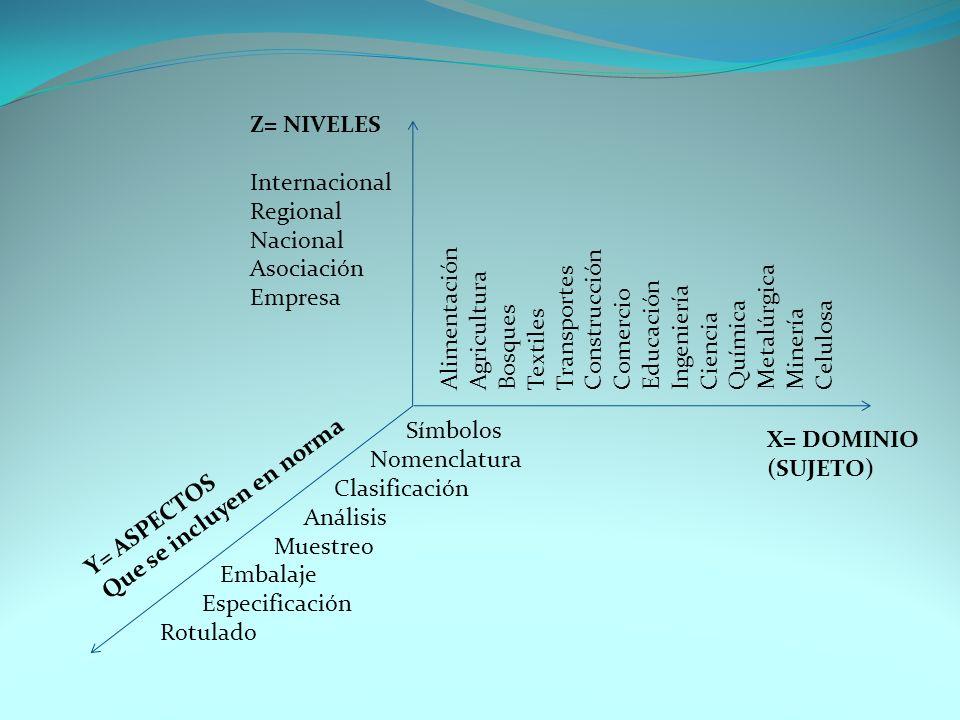 Z= NIVELES Internacional. Regional. Nacional. Asociación. Empresa. Alimentación. Construcción.