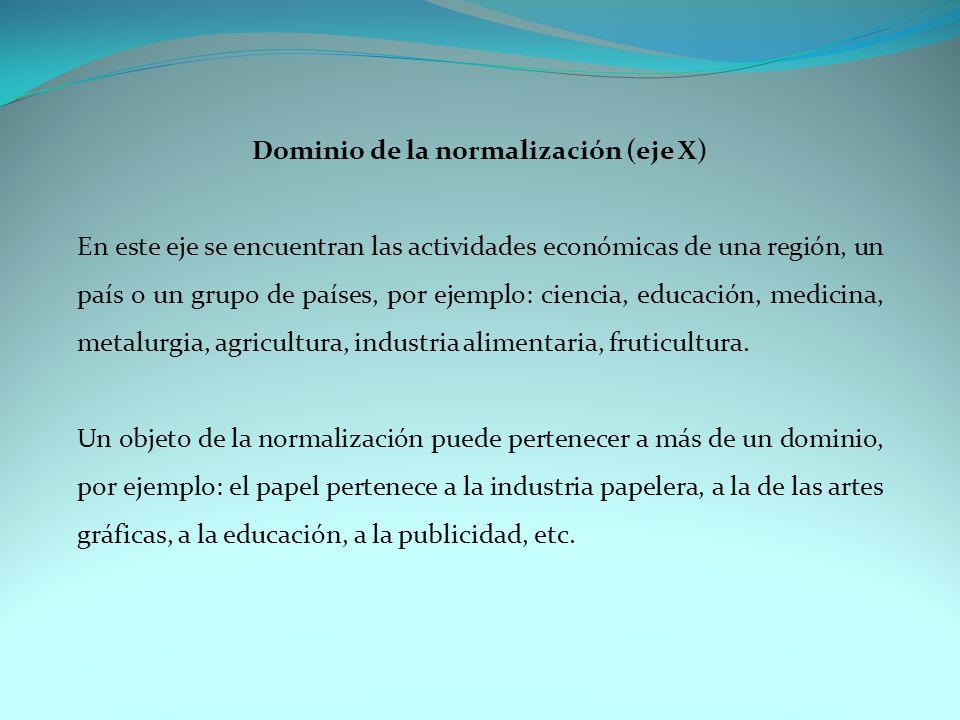 Dominio de la normalización (eje X)