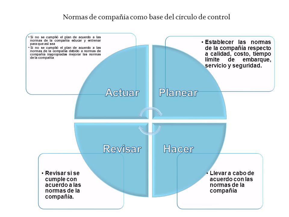 Normas de compañía como base del círculo de control