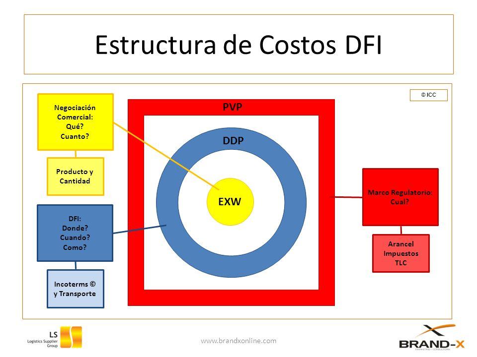 Estructura de Costos DFI
