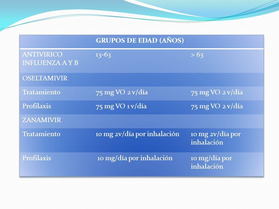 GRUPOS DE EDAD (AÑOS) ANTIVIRICO INFLUENZA A Y B. 13-63. > 63. OSELTAMIVIR. Tratamiento. 75 mg VO 2 v/día.