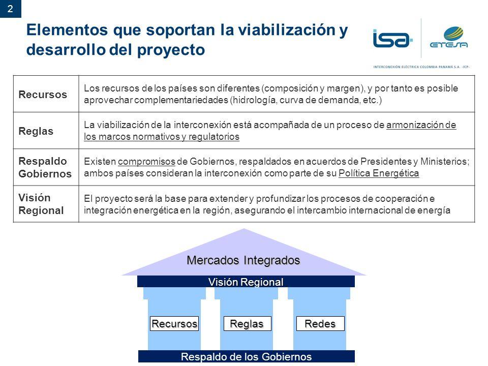 Elementos que soportan la viabilización y desarrollo del proyecto