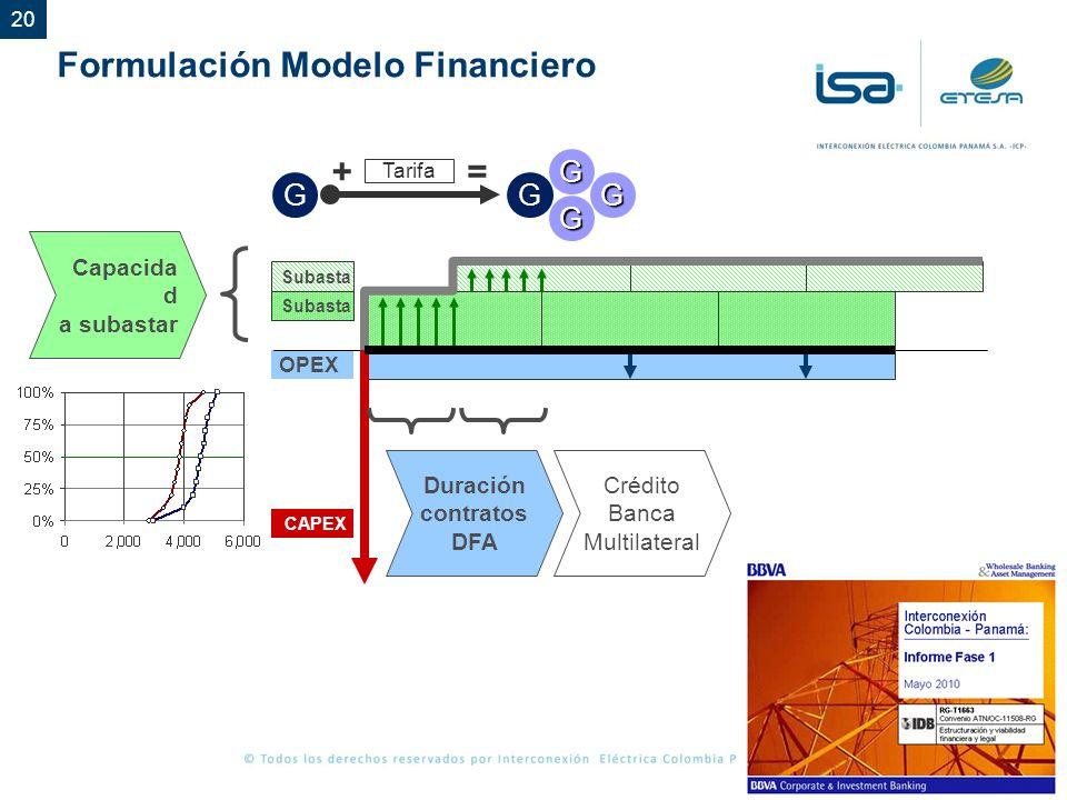 Formulación Modelo Financiero