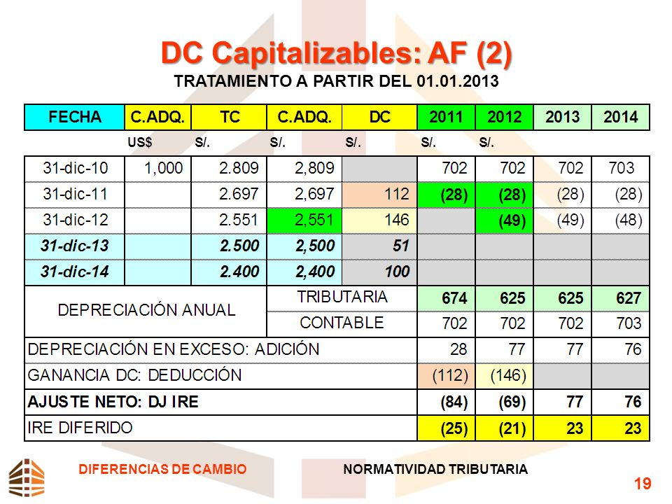 DC Capitalizables: AF (2) TRATAMIENTO A PARTIR DEL 01.01.2013